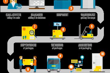 Cobertura de todos los procesos de almacén